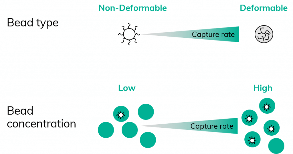 drop-seq-blog-Cell capture rate