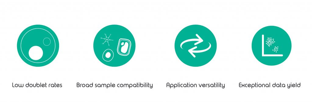 single cell research must haves